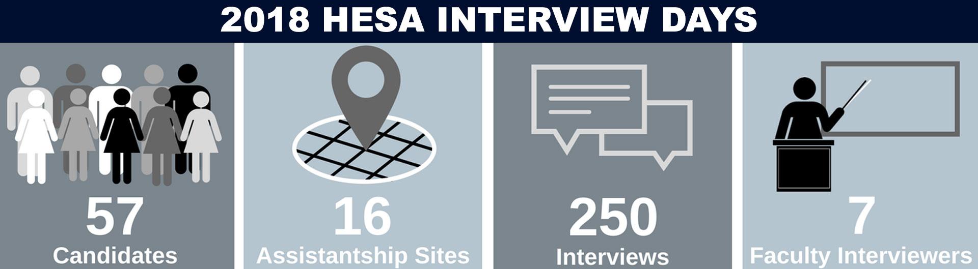 HESA Interview Days Infographic